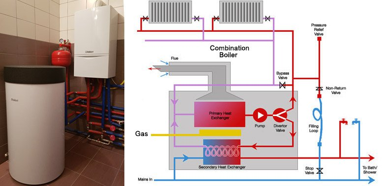 Combination gas boilers
